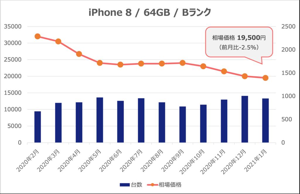 iPhone8/2021年1月相場価格推移