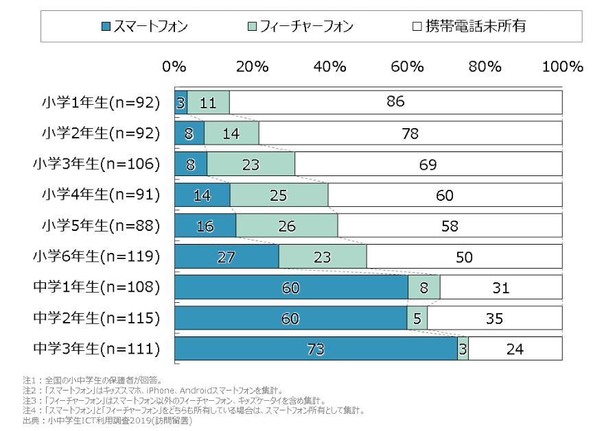 子供のICT利用率を示すグラフ